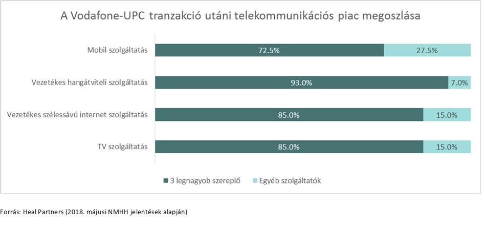 A Vodafone UPC tranzakci utni telekommunikcis piac megoszlsa